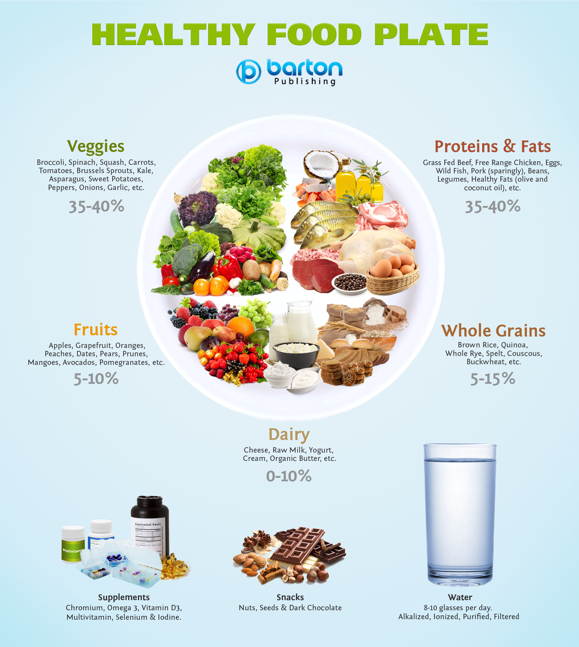 [Image: Healthy-Food-Plate.jpg]